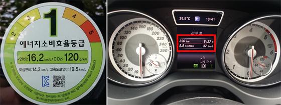 차량에 부착돼 있는 공인 복합연비 스티커(왼쪽)와 실제 평일시승(도심주행 320km, 시간 8시간 27분, 시속 37km/h) 통해 나타난 평균연비 기록(오른쪽 빨간색 네모 안). 이번 시승에서 평균연비는 18.18km/L로 공인 연비보다 높게 나타났다.