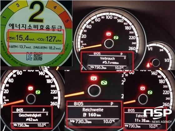 총 730,3km, 평균속도 62km/h, 소요시간 11시간 38분 시승에서 유로6 모델 폭스바겐 3세대 더 비틀의 실제 연비는 5.1ℓ 100km(19.60km/ℓ) 표시 (사진 = 강은태 기자)