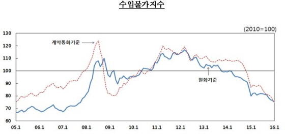 (자료제공=한국은행)