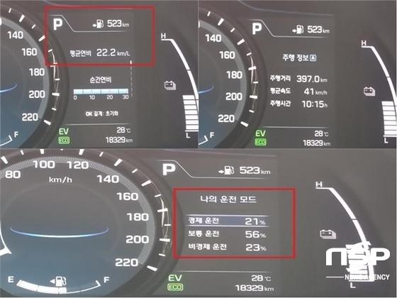 397.0km, 10시간 15분, 41km/h 시승 결과 실제 아이오닉 하이브리드의 복합연비 22.2km/ℓ 기록과 경제운전 21%, 보통운전 56%, 비경제운전 23% 기록 (사진 = 강은태 기자)