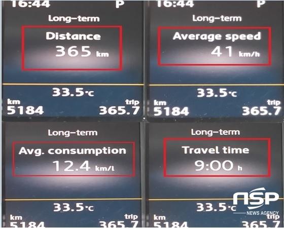 365km, 41km/h의 평균속도, 9시간 주행 후 체크한 폭스바겐 신형 파사트 1.8 TSI의 실제 복합연비 12.4km/ℓ 기록 (사진 = 강은태 기자)