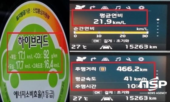466,2km, 10시간 41분 동안, 41km/h의 평균속도로 주행한 후 체크한 기아차 니로 하이브리드 실제 복합 연비 기록 21.9km/ℓ. (사진 = 강은태 기자)