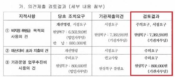 서울시 복지정책과가 실시한 지도점검 직후 내려온 개선명령 2건에 대한 공문 내용 (사진 = 신목종합사회복지관)