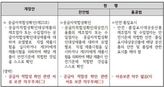 전안법 제23조(공급자적합성확인 등)①항 (사진 = 병행수입업협회)