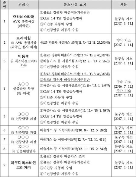 피고인별 범죄사실 요지 (사진 = 서울중앙지방검찰청)