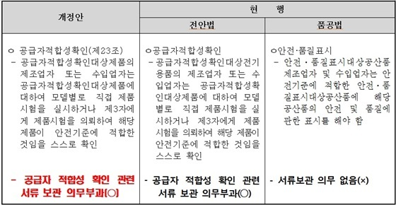 개정된 전안법과 현행법 비교 (사진 = 한국병행수입업협회)