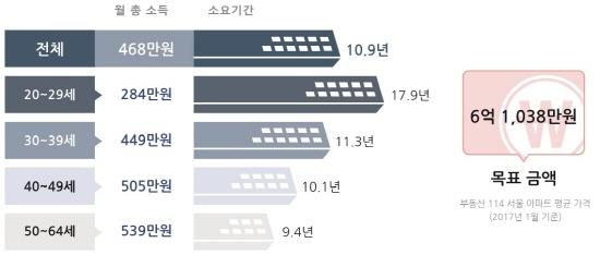 서울 32평 아파트 구입 소요기간(전체 1만명)