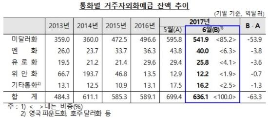 <자료=한국은행>