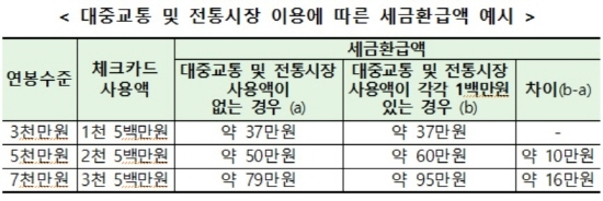 <자료=금융감독원>