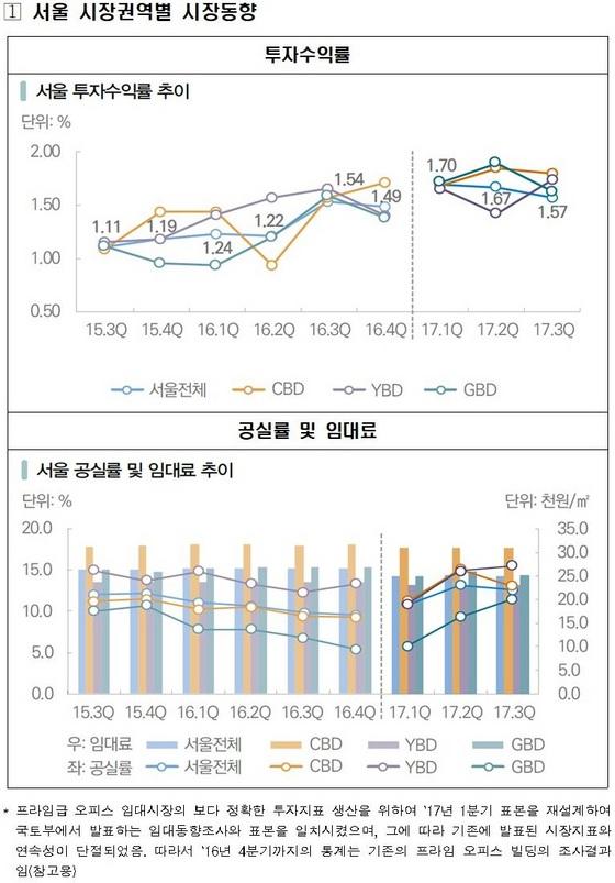 프라임급 오피스 시장동향 그래프1 (사진 = 한국감정원)