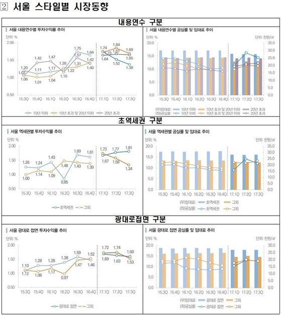 프라임급 오피스 시장동향 그래프2 (사진 = 한국감정원)