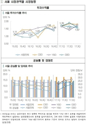 프라임급 오피스 시장동향 통계표 (사진 = 한국감정원)