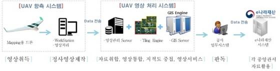 드론영상 처리 전산시스템 (사진 = 한국자산관리공사)