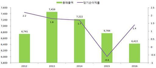 (사진 = 한국수출입은행, 최근 5년 해외현지법인 경영실적)