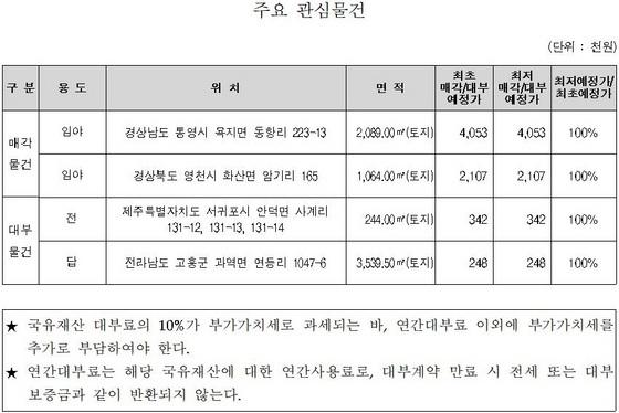 국유 부동산 주요 관심물건 (사진 = 한국자산관리공사)