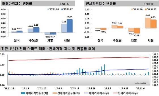 최근 1년간 매매가·전세가격지수 변동률 및 변동률 추이 (사진 = 한국감정원)