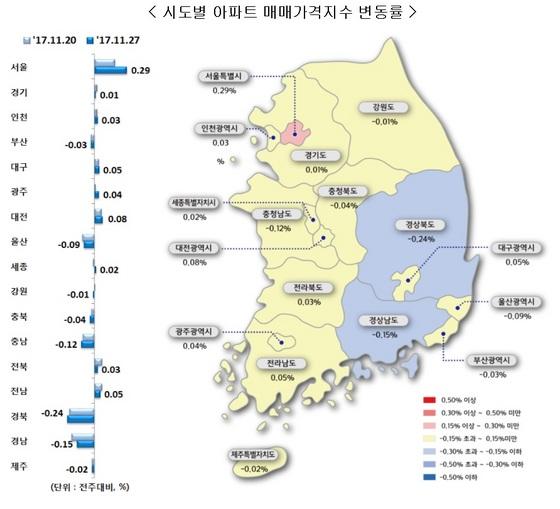 시도별 아파트 매매가지수 변동률 (사진 = 한국감정원)