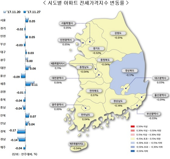 시도별 아파트 전세가지수 변동률 (사진 = 한국감정원)
