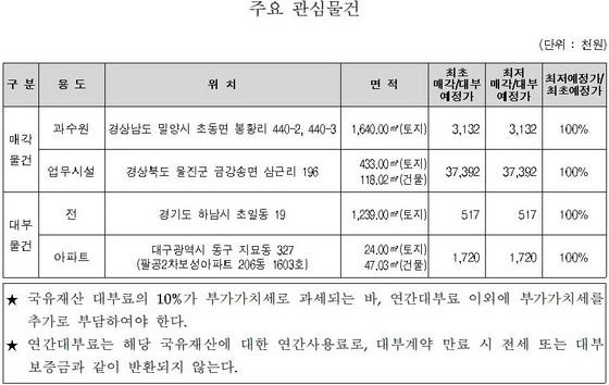 주요 관심물건 (사진 = 한국자산관리공사)