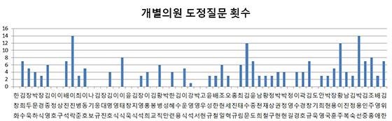 임의 무순 (사진 = 경북도의회 자료편집)