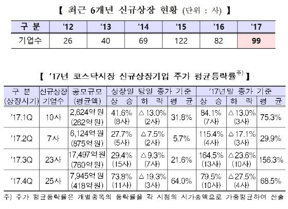 [포토]2017년 코스닥시장 신규상장기업 99개사…공모액 59.1%↑