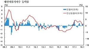 [����]3월 생산자물가 보합...농산물 가격 상승세 진정