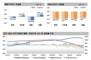 [주간아파트 가격동향]4월 셋째 주, 매매 0.03%↓·전세 0.09%↓