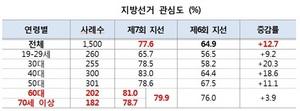 [포토]중앙선관위, 지방선거 유권자 관심도 77.6%…전 지방선거比12.7%p↑