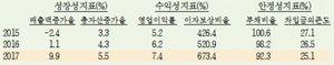 [포토]지난해 국내 기업 매출액 9.9% 증가...반도체 호황 덕