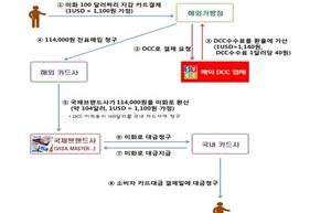 [포토]해외 원화결제 차단서비스 시행 …금감원, 수수료부담 감소 전망