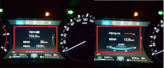 총 724.9km 복합도로 구간을13시간 51분 동안 52km/h의 평균속도로 주행한 결과 나타난 평균 연비 12.6km/ℓ 기록 (사진 = 강은태 기자)