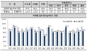 [����]7월, 입주경기실사지수 65.7 전월比6.3↑…입주경기, 여전히 나쁨