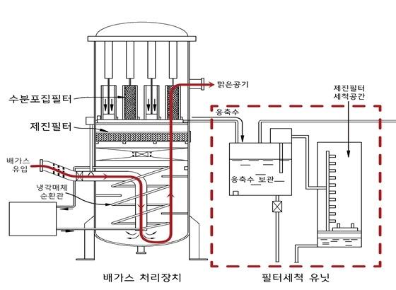 배기가스 처리장치와 세척유닛의 원리 (사진 = 롯데건설)