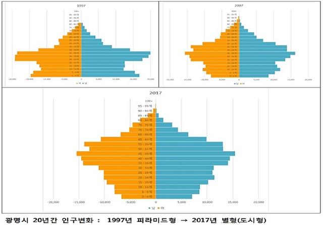 광명시 인구 변화 현황 분석 자료. (사진 = 광명시)