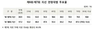 [포토]중앙선관위, 제7회 지방선거 투표율 70대 74.5% '1위'