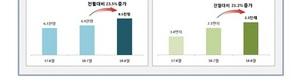[NSP PHOTO]8월, 신규 등록 임대사업자 '급증'…전년 동월比35.3%↑