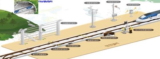 철도안전설비 개요도 (사진 = 한국철도시설공단)