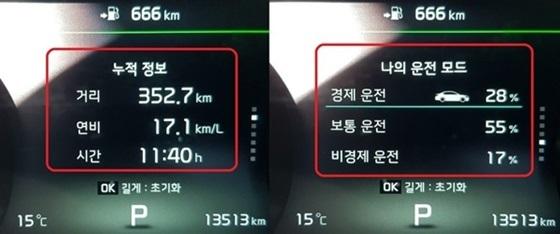 도심 352,7km 구간에서 11시간 40분 동안 주행후 실제 연비 17.1km/ℓ(좌)과 경제운전 28%, 보통운전 55%, 비경제 운전 17%(우) 표시 (사진 = 강은태 기자)
