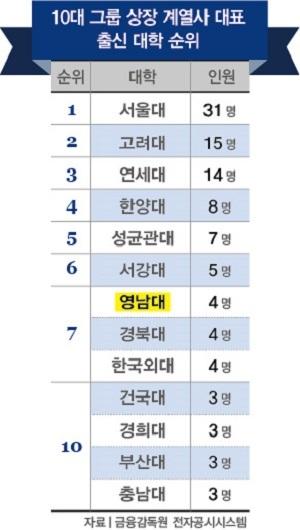 2018년 10대 그룹 상장 계열사 기업 최고경영자(CEO) 배출 대학 순위(자료: 금융감독원 전자공시시스템).