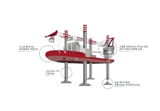 현대스틸산업이 국내 최초로 1만3000톤급 초대형 해상풍력발전기 설치전용선 잭업바지를 건조한다. (사진 = 현대스틸산업)