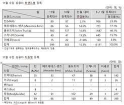 [NSP PHOTO]11월 수입 상용차 399대 판매…전월比 16.3%↑