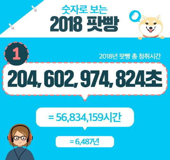 2018년 팟빵 총 청취시간 (사진 = 팟빵 제공)