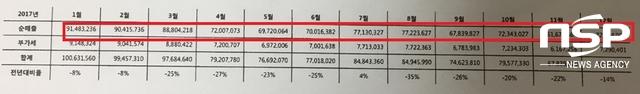 스쿨푸드 가로수길점 2017년 월별 매출액 (사진 = 양채아 기자)