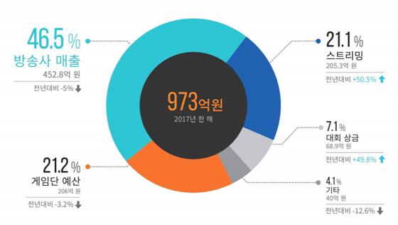 국내 e스포츠 산업 규모는 2017년 기준, 2018년 e스포츠 실태조사 보고서 (사진 = 한콘진)
