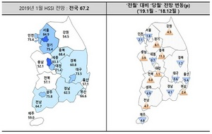 [NSP PHOTO]1월 HSSI 전망치 67.2…분양사업 체감경기 '악화' 4개월 연속 60선