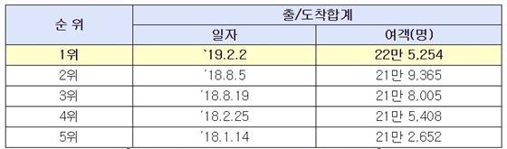 인천공항 일일 여객 역대 최다 기록 순위 (사진 = 인천공항)