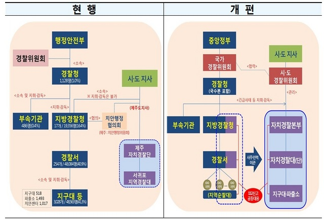 자치분권위원회 발표 자치경찰제 도입모형 주요내용 (사진 = 더불어민주당)