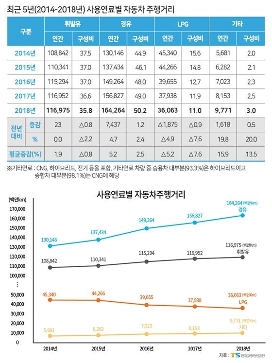 최근 5년 간(2014-2018) 사용연료별 자동차 주행거리 (사진 = 한국교통안전공단)