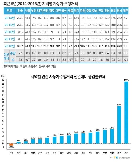 최근 5년 간(2014-2018) 지역별 자동차 주행거리 (사진 = 한국교통안전공단)