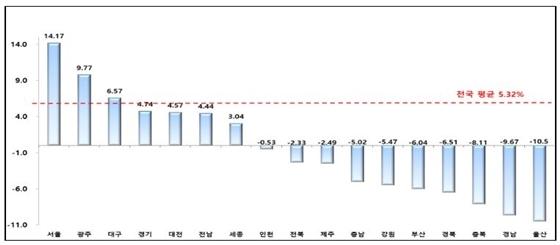시·도별 공동주택 공시가격 변동률(안) (사진 = 국토교통부)